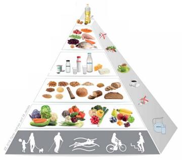 Piramida żywienia, źródło: www.dietetycy.org.pl